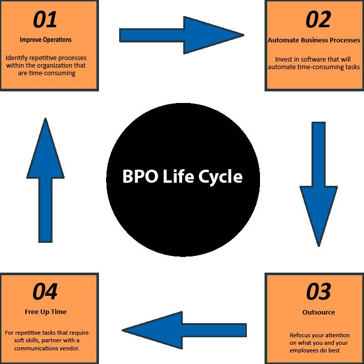 BPO Life Cycle-Redo-01